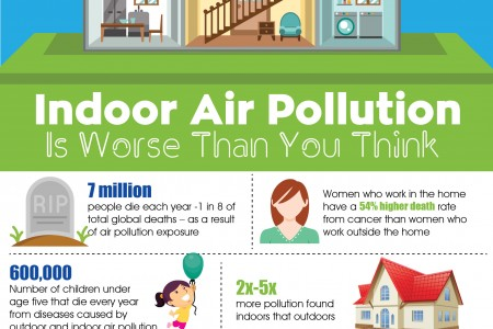 Indoor Air Pollution Is Worse Than You Think Thumbnail