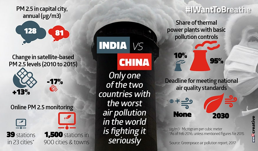 India vs china air pollution