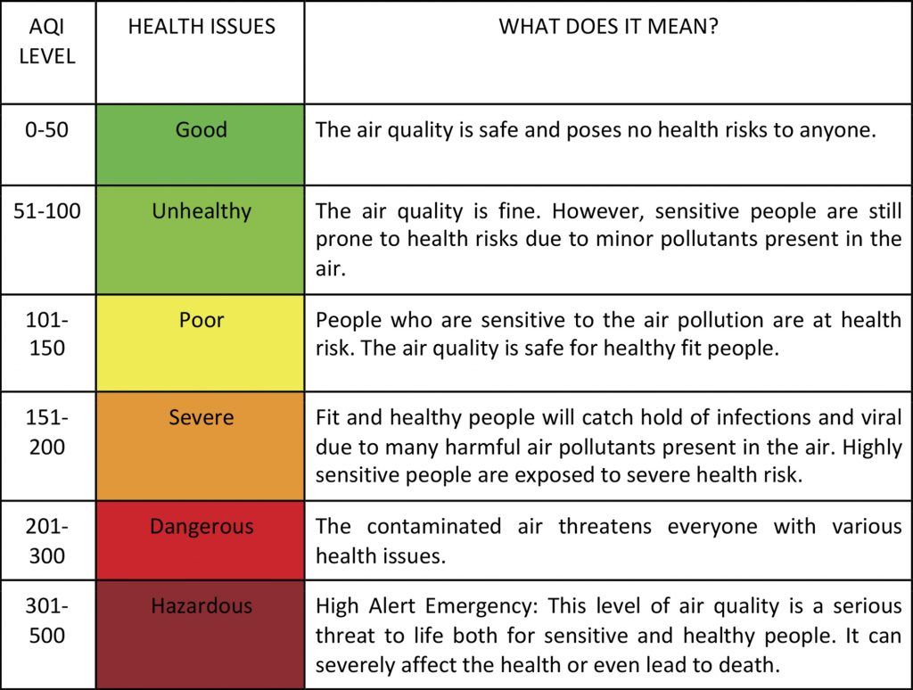 Indoor Air Quality Parameters
