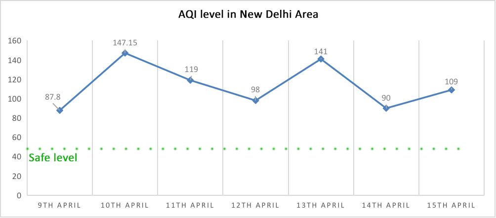 new delhi aqi level