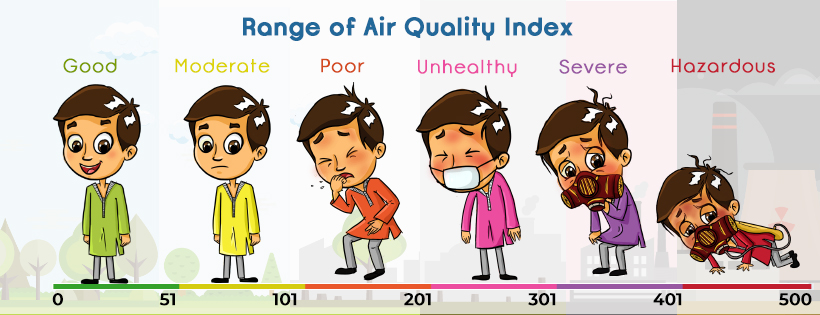 Categories of Air Quality Index