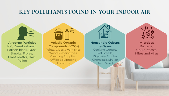 Key Pollutants that affect your Indoor Air Quality