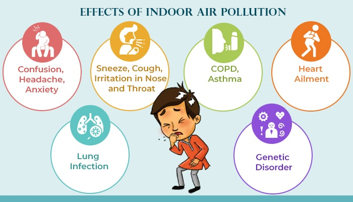 Effects of indoor air pollution