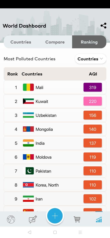 global aqi ranking data