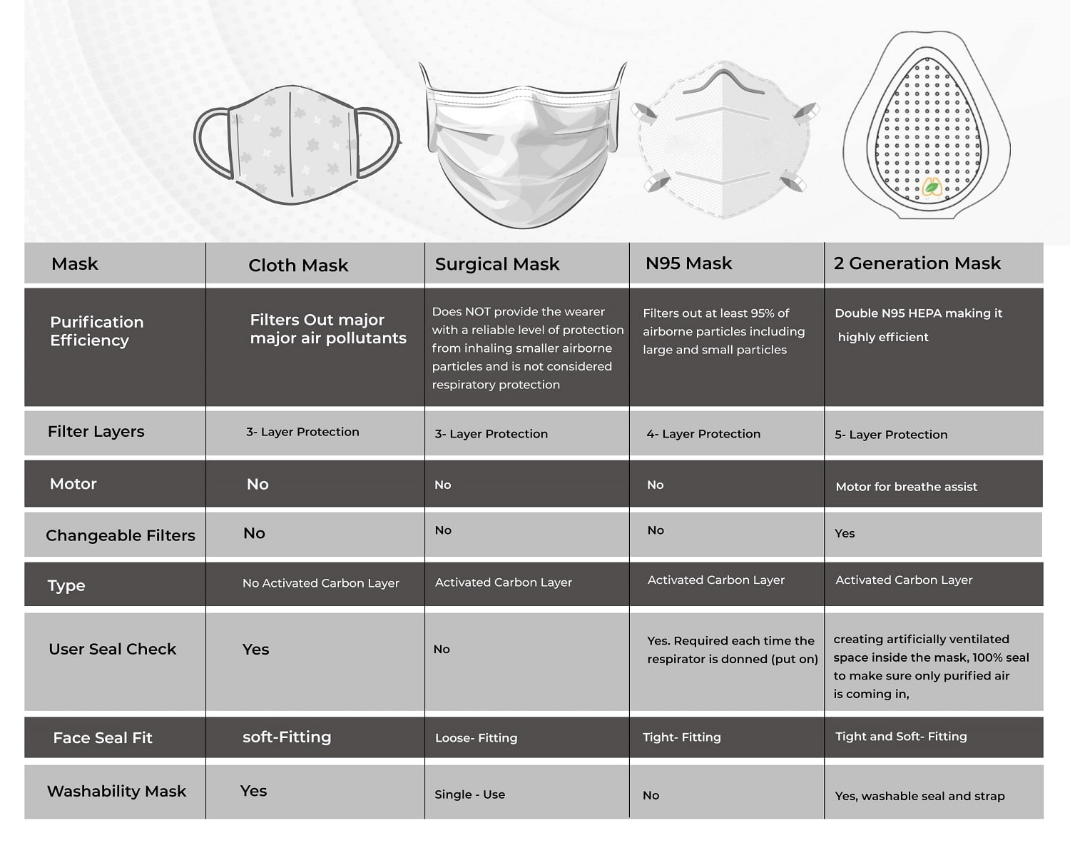 pollution masks for fighting covid19