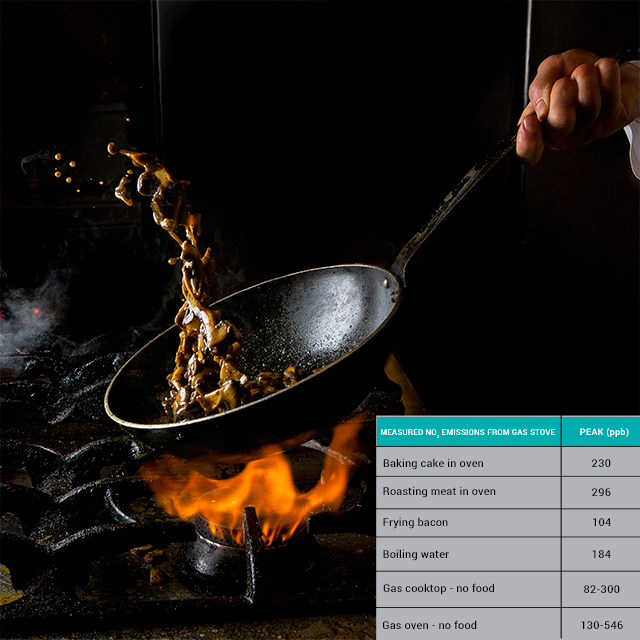 NO2 concentrations in gas stove emissions