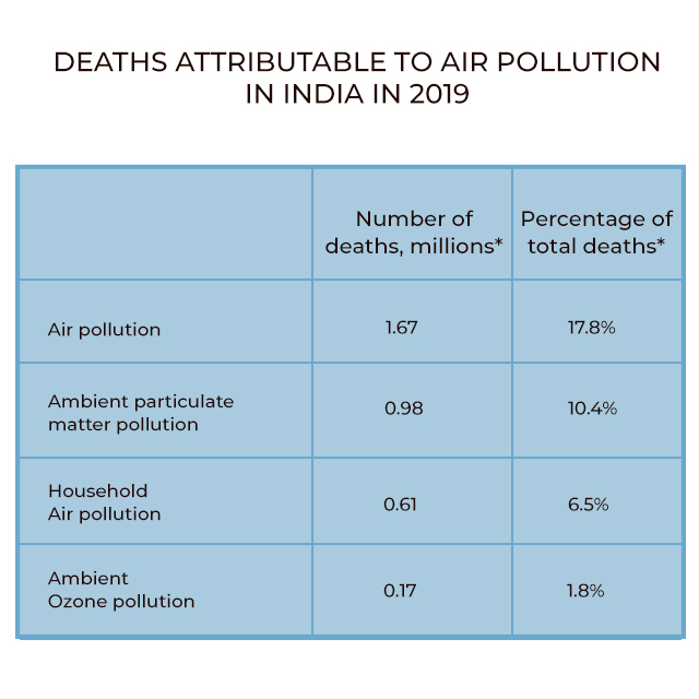 Deaths due to air pollution in India in 2019