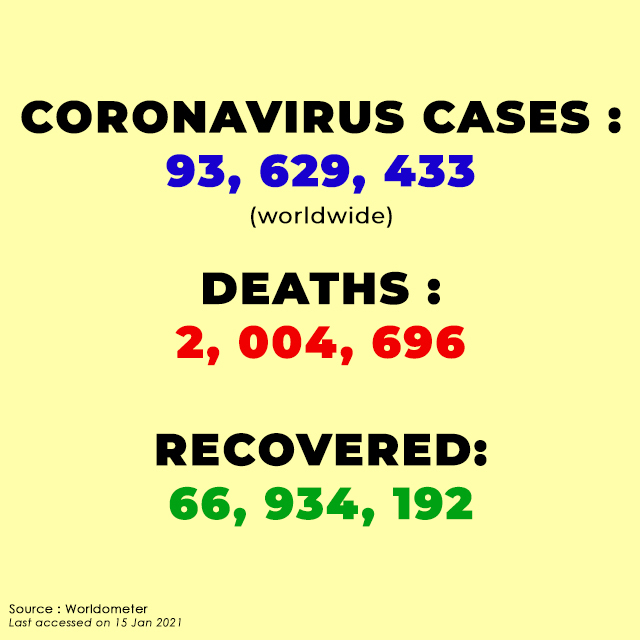 Global death toll due to coronavirus