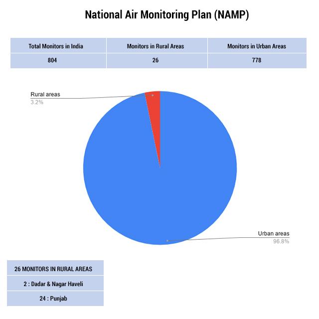 National Air Monitoring Plan