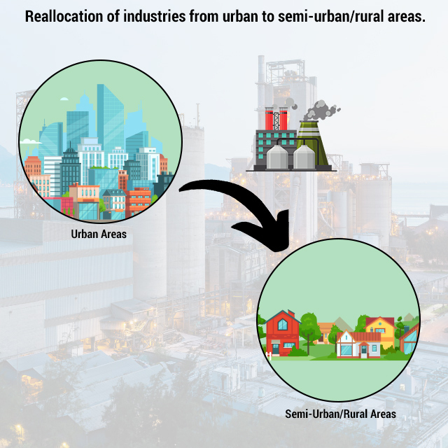 Reallocation of industries from urban to rural areas
